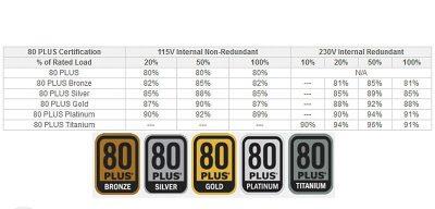 Таблица блока питания согласно типов сертификата