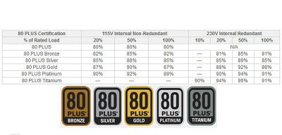 Таблиця блоку живлення згідно типів сертифіката