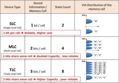 Различия между флеш-памятью TLC, MLC, SLC