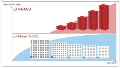 Різниця між типами пам'яті 3D NAND і NAND