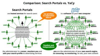 Закрытая поисковая система интернета YaCy