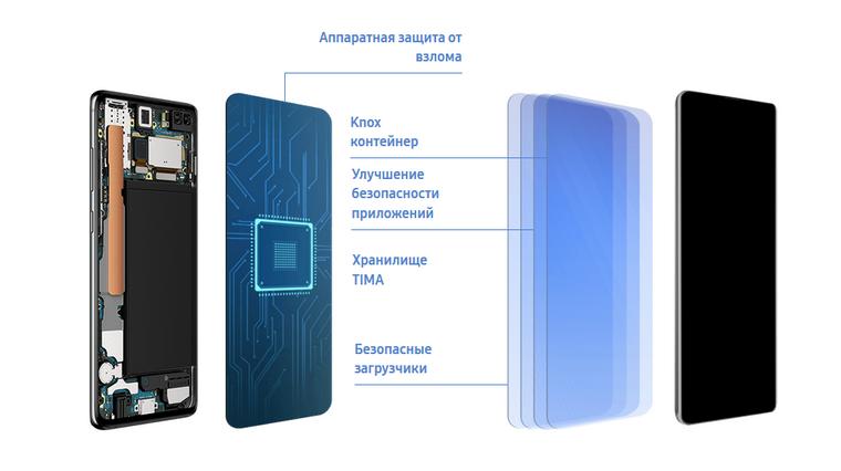 Samsung Galaxy S10+-аппаратная защита от взлома