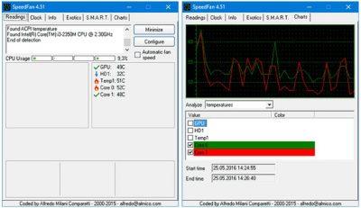 Определить температуру компьютера с помощью утилиты SpeedFan
