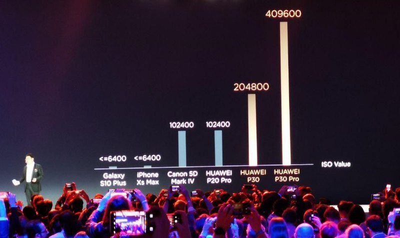 Huawei P30 Pro-сравнение с конкурентами