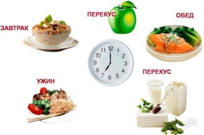 Еда на завтрак, чтобы потолстеть