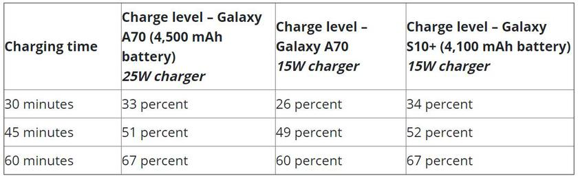 Насколько быстры новые зарядные устройства Samsung в 25 Вт 4
