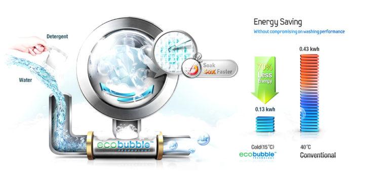 Разбираемся в классах энергопотребления стиральных машин - технология ecobubble