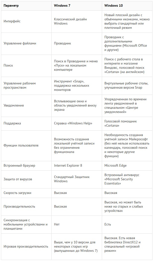 Сравнительная таблица отличий Windows 10 от Windows 7 3