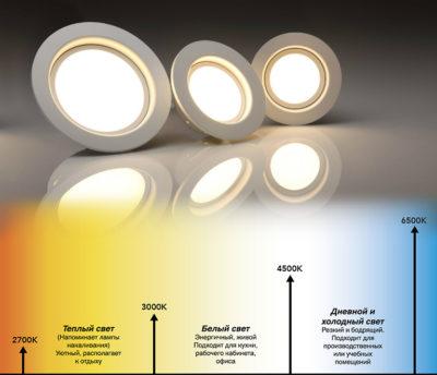 Светодиодные лампы - характеристики цветовой температуры