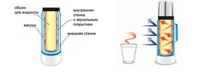 Термос. Материалы колбы и корпуса