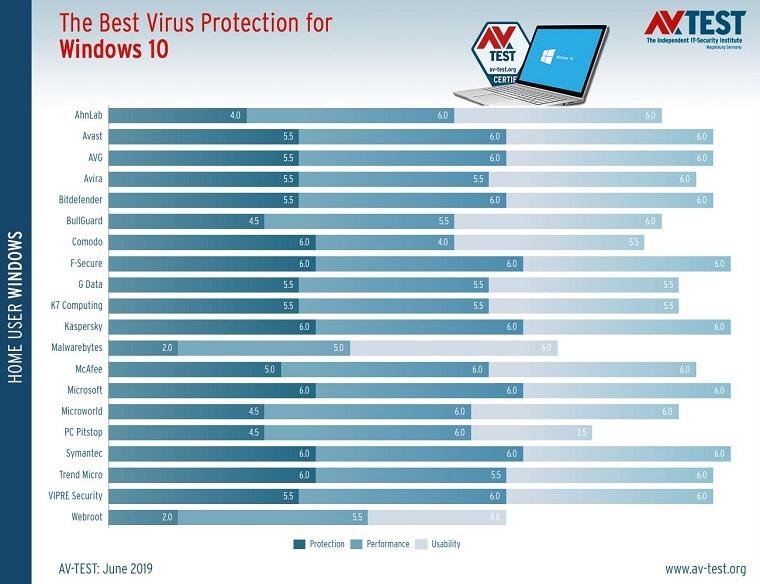 Защитник Windows признан одним из лучших антивирусов 2