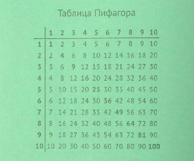 як вивчити таблицю множення