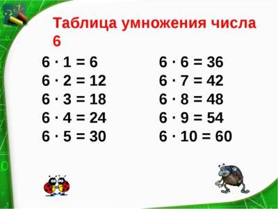 таблиця множення на 6