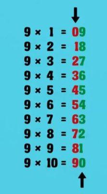 як легко вивчити таблицю множення