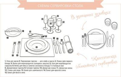 Сервіровка стола-класична схема