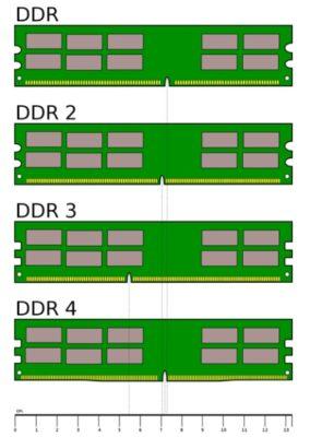 Модули DDR, DDR2, DDR3 и DDR4