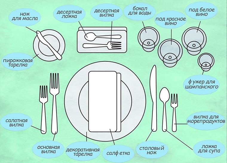 Пример сервировки и описание