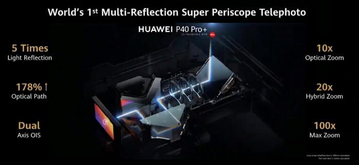 Huawei P40 Pro+-перископный телевик технические характеристики основной камеры