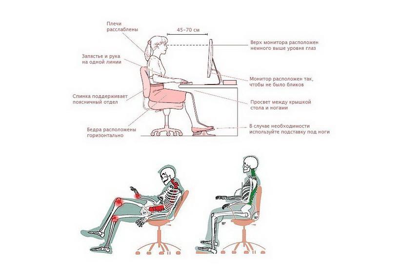 Как правильно сидеть-схема