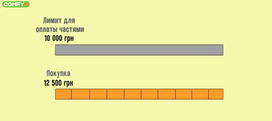 Оплата частями-кредитный лимит скриншот