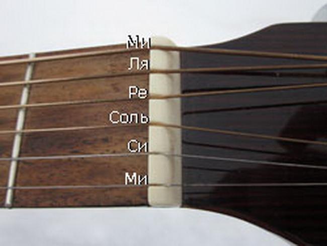 Настройка гитары-ноты