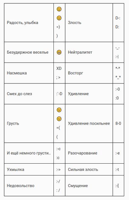 Расшифровка символов-текстовое обозначение