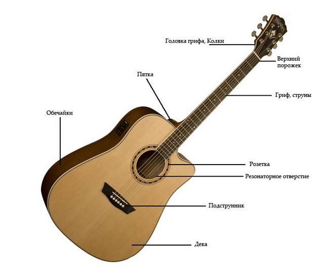 Устройство гитары-фото