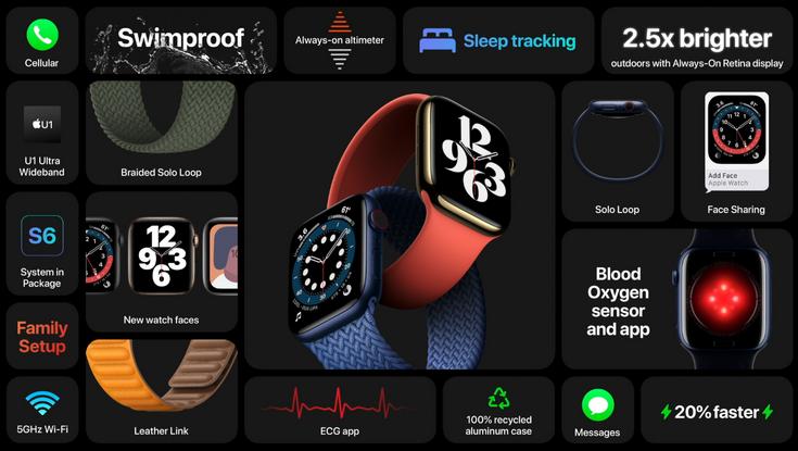 Новые Apple Watch-все о новинке