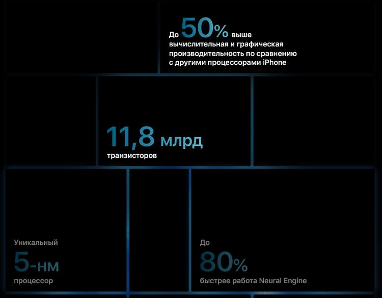 A14 Bionic-процессор характеристики