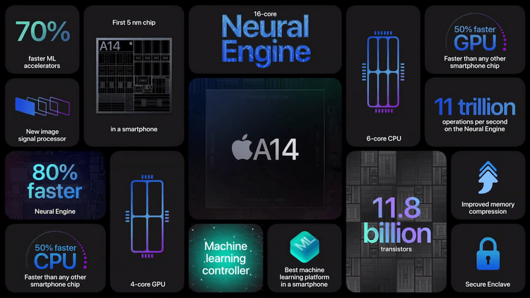 iPhone 12-оснащение