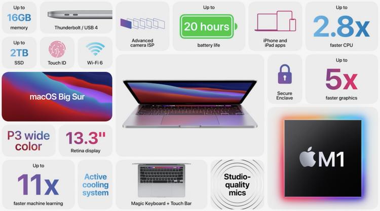 MacBook Pro-ключевые спецификации